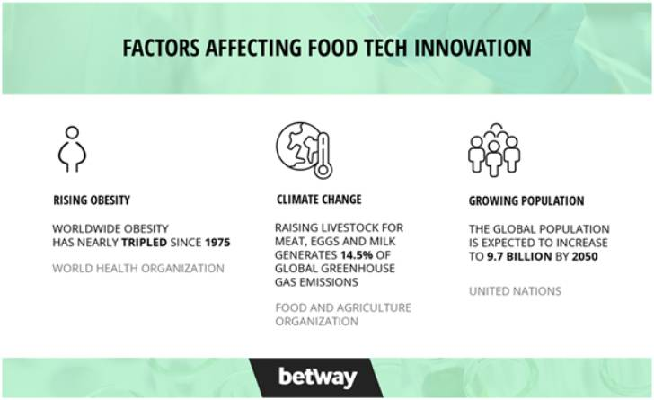 Food technology by 2050
