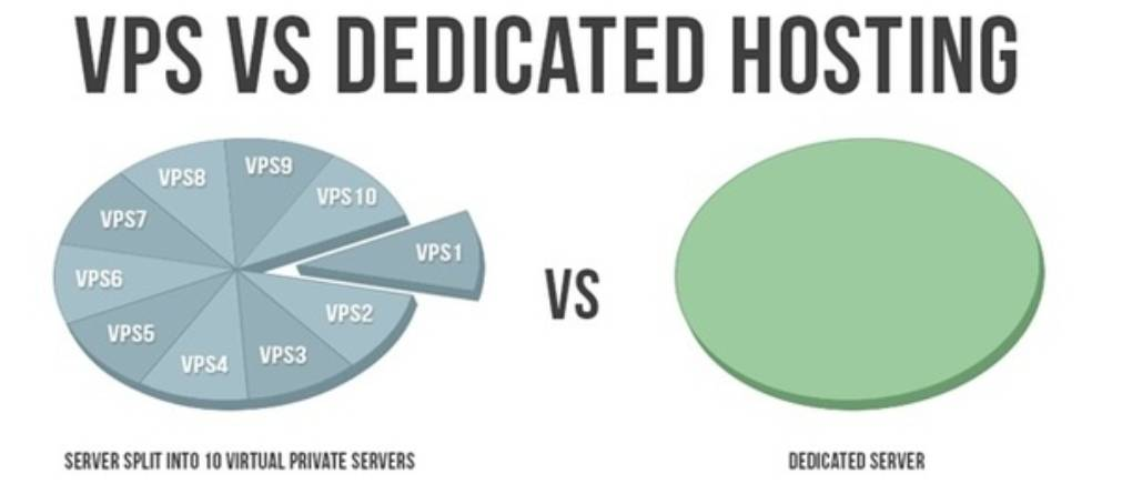 VPS vs Dedicated Hosting: 7 Differences